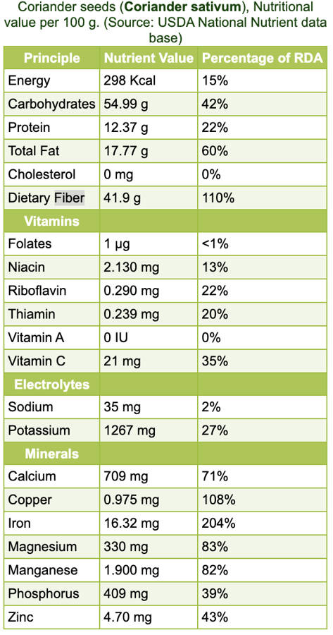 Koriandriseemned (mahe), 100 gr